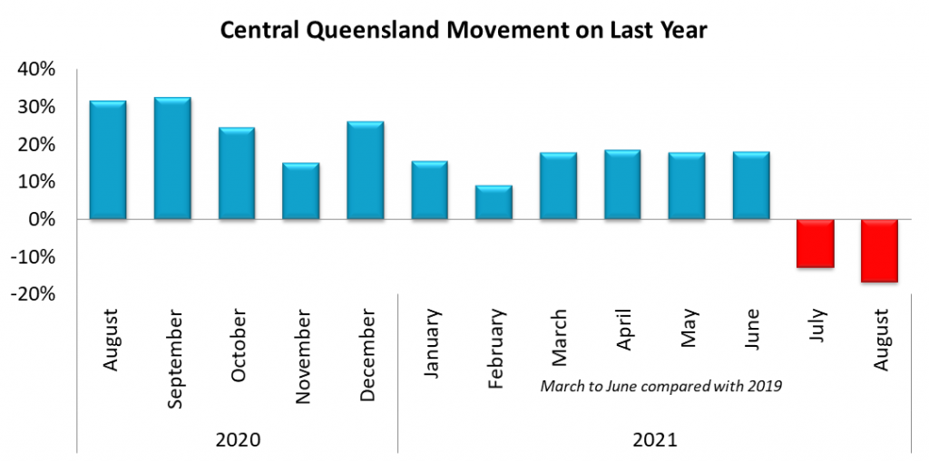 Central Queensland SA4 Movement on August 2020
