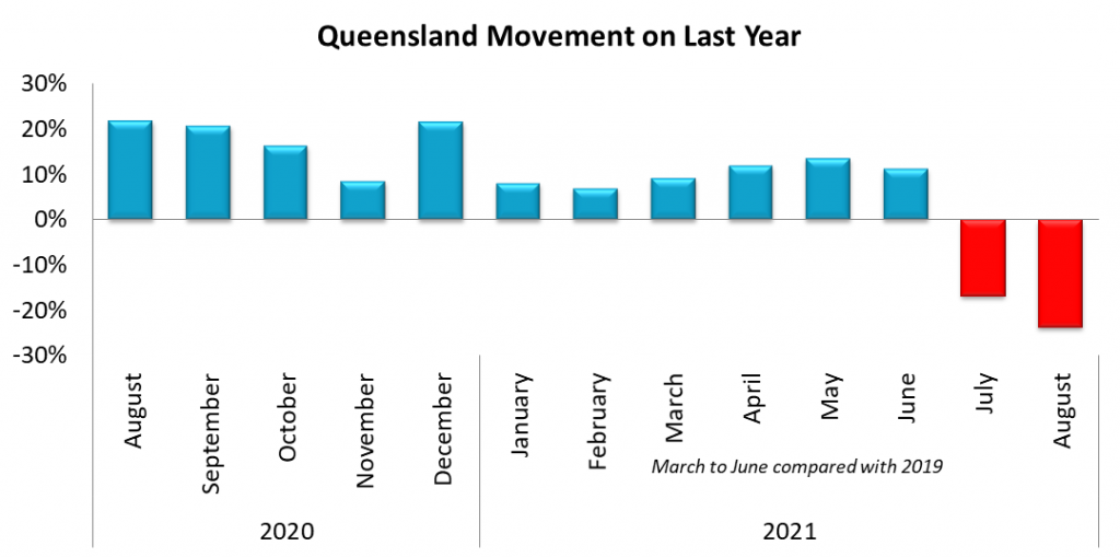 Queensland SA4 Movement on August 2020