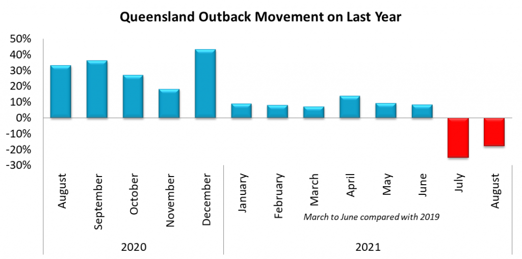 Queensland Outback SA4 Movement on August 2020