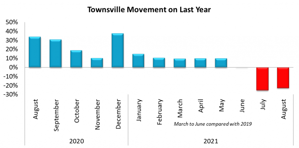 Townsville SA4 Movement on August 2020