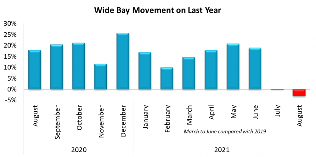 Wide Bay SA4 Movement on August 2020